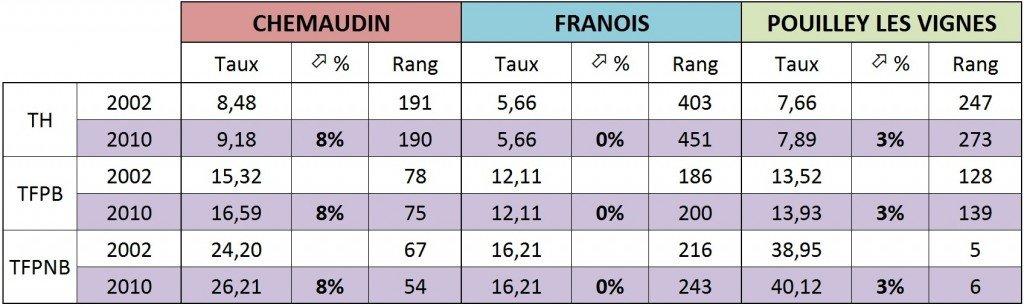 tableau-3-taxes-2002-2010